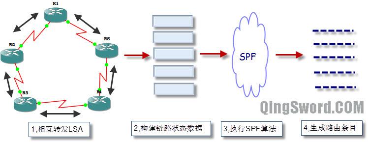 CCNA-OSPF-链路状态路由协议工作过程-1.jpg