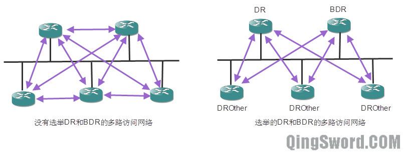 CCNA-OSPF-DR和BDR的选举示意图-5.jpg